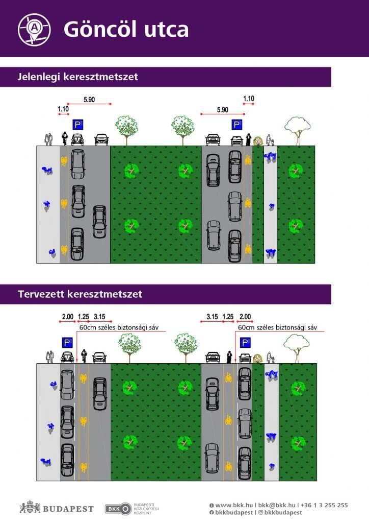 Göncöl utca forgalomtechnikai tervei
